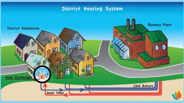 DISTRICTHEATING